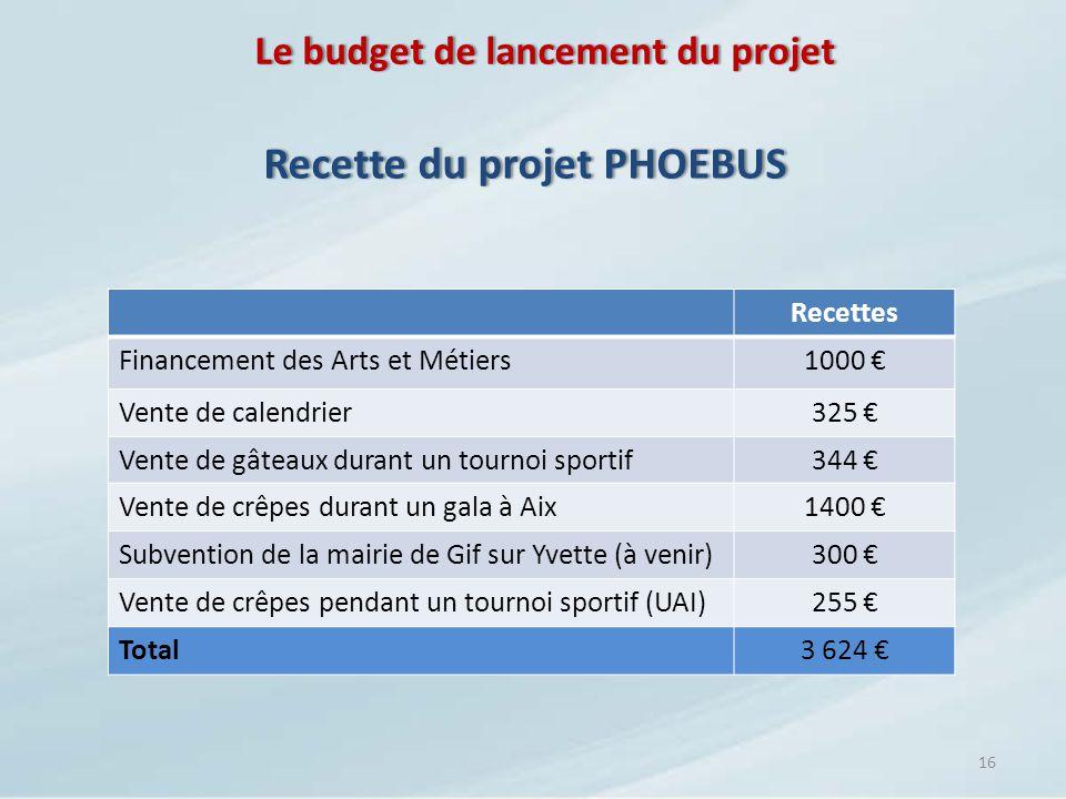 Le budget de lancement du projet