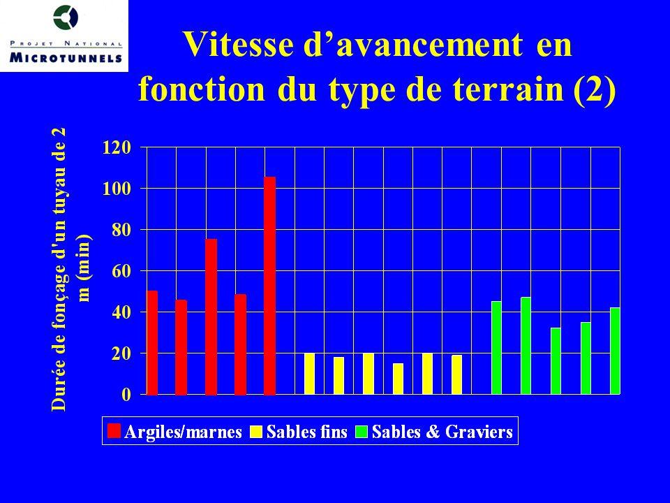 Vitesse d'avancement en fonction du type de terrain (2)