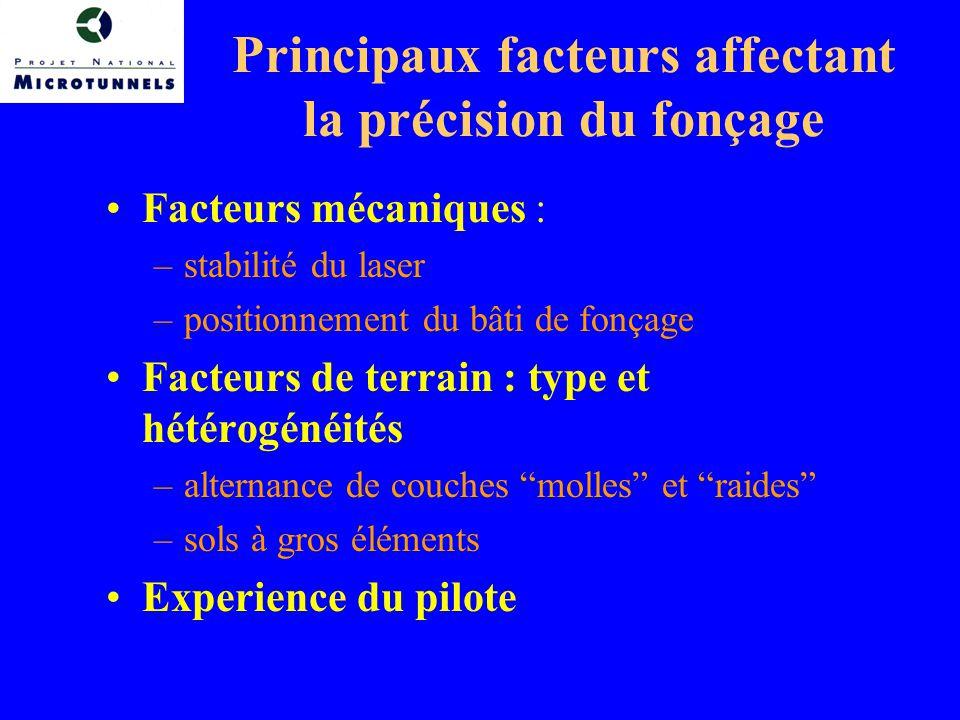 Principaux facteurs affectant la précision du fonçage