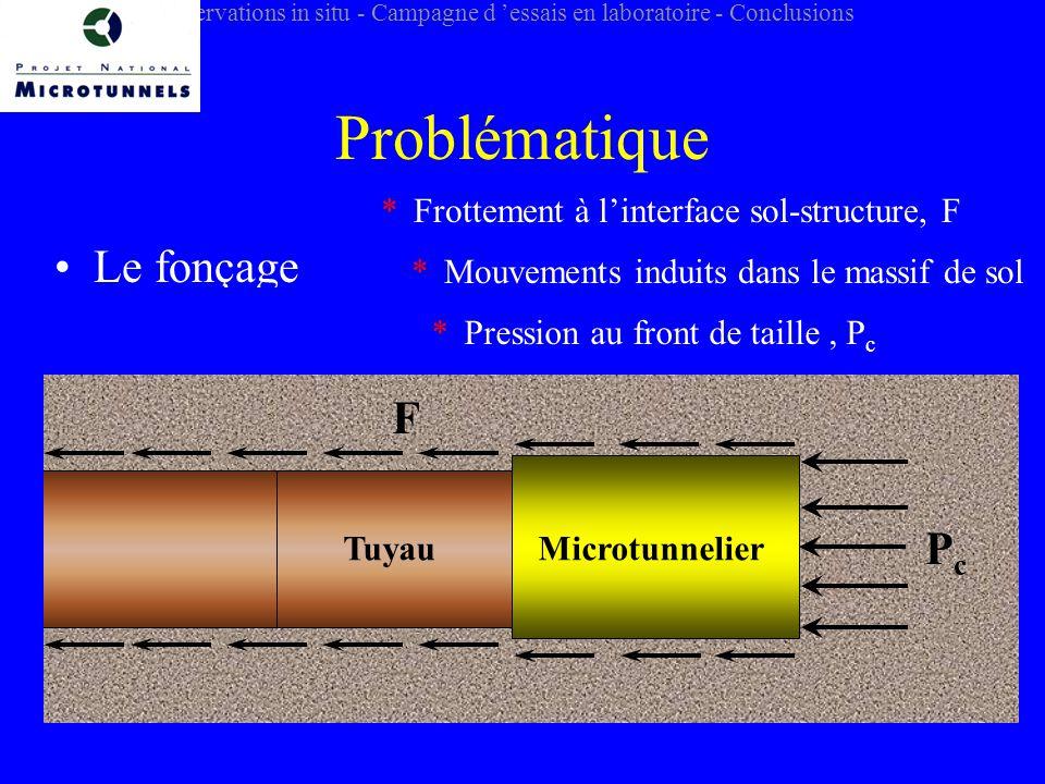 Problématique Le fonçage F Pc