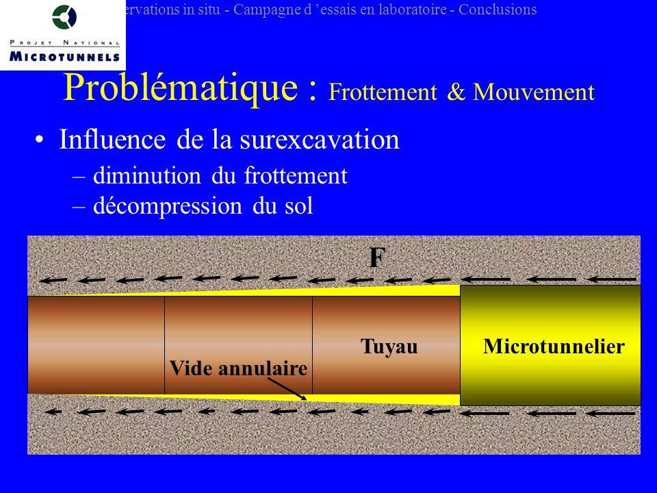 Problématique : Frottement & Mouvement