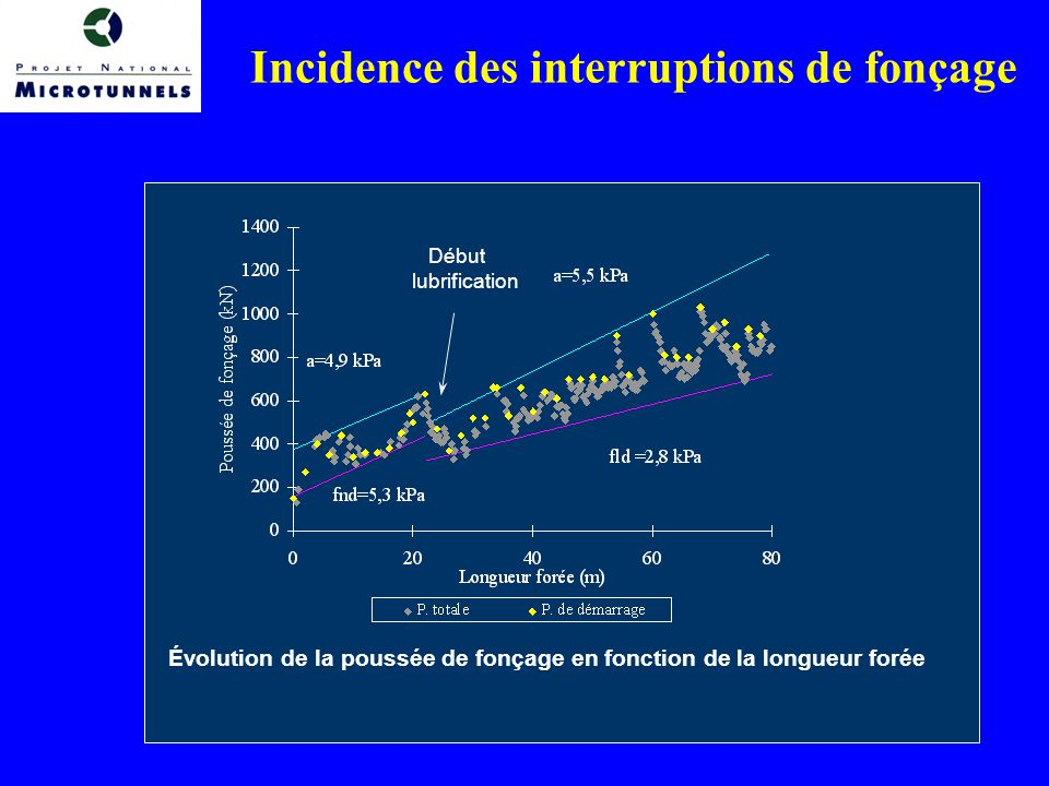 Incidence des interruptions de fonçage