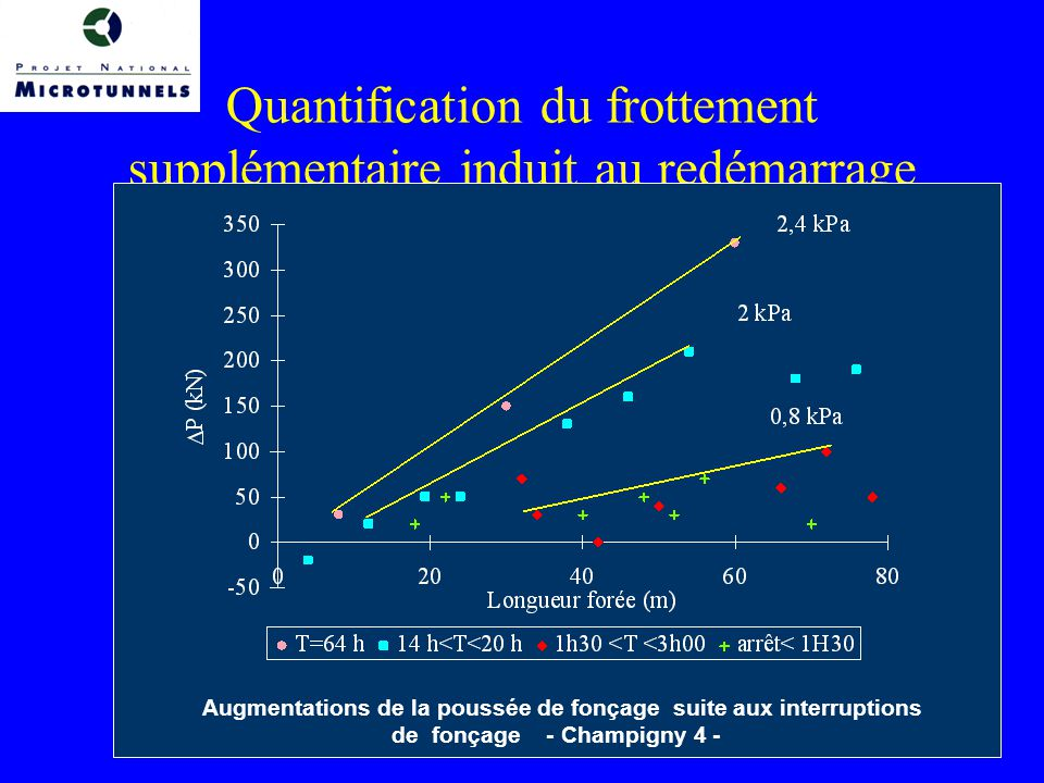 Quantification du frottement supplémentaire induit au redémarrage