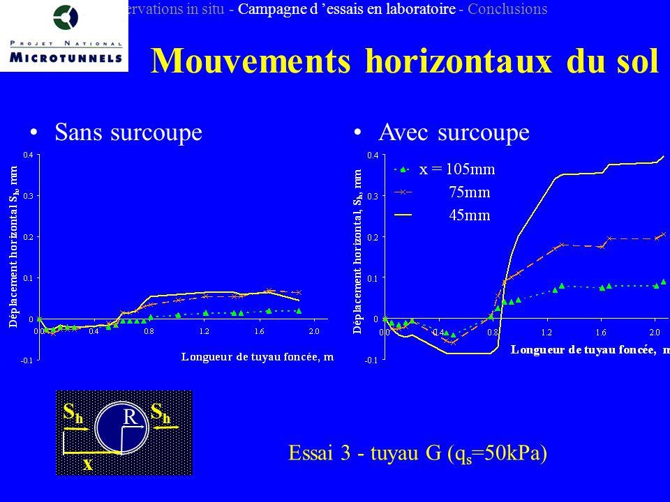 Mouvements horizontaux du sol