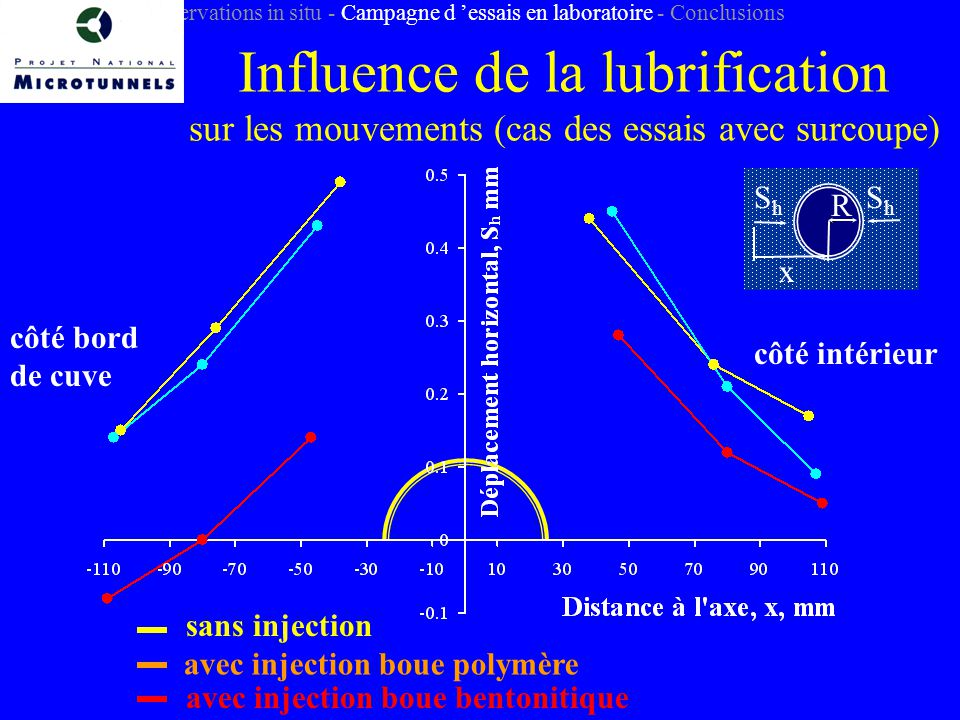Introduction - Observations in situ - Campagne d 'essais en laboratoire - Conclusions