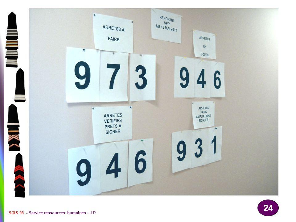 SDIS 95 - Service ressources humaines – LP