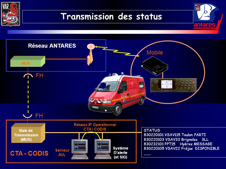 Transmission des status Réseau IP Opérationnel