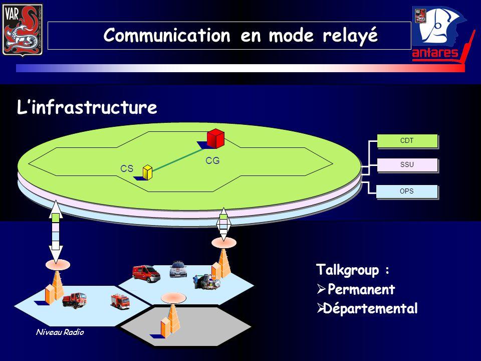 Communication en mode relayé