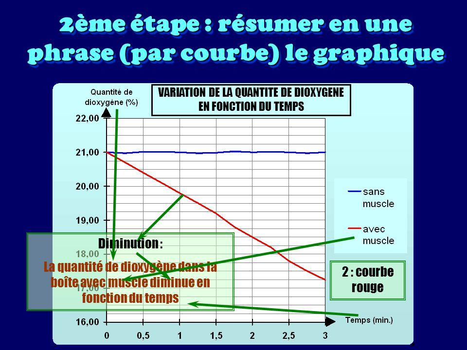 2ème étape : résumer en une phrase (par courbe) le graphique