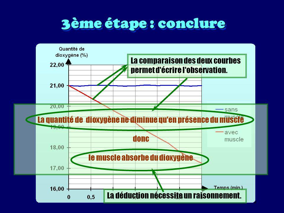 3ème étape : conclure La comparaison des deux courbes permet d écrire l observation.