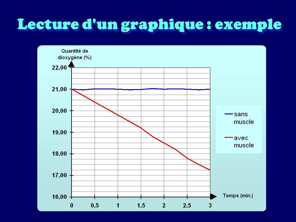 Lecture d un graphique : exemple