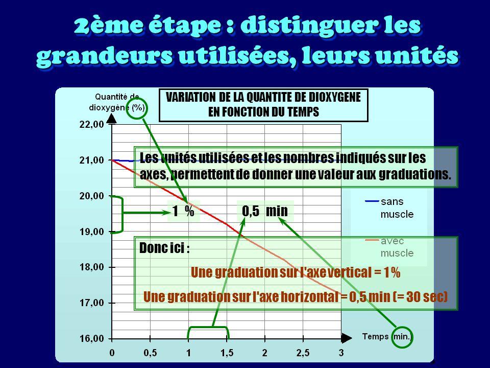 2ème étape : distinguer les grandeurs utilisées, leurs unités