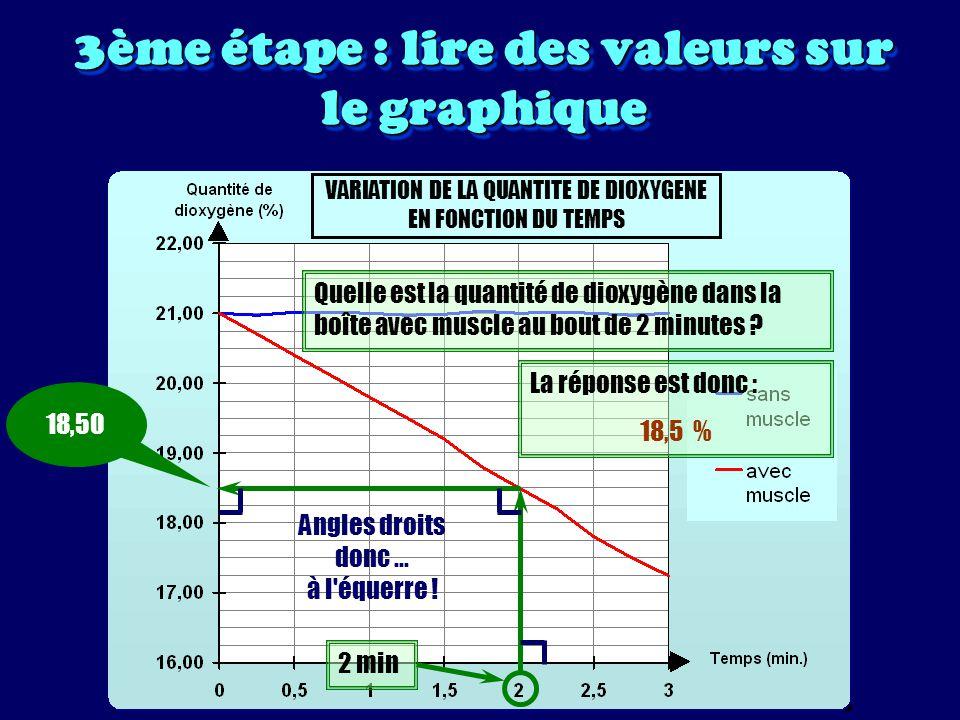 3ème étape : lire des valeurs sur le graphique