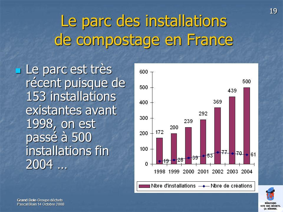 Le parc des installations de compostage en France
