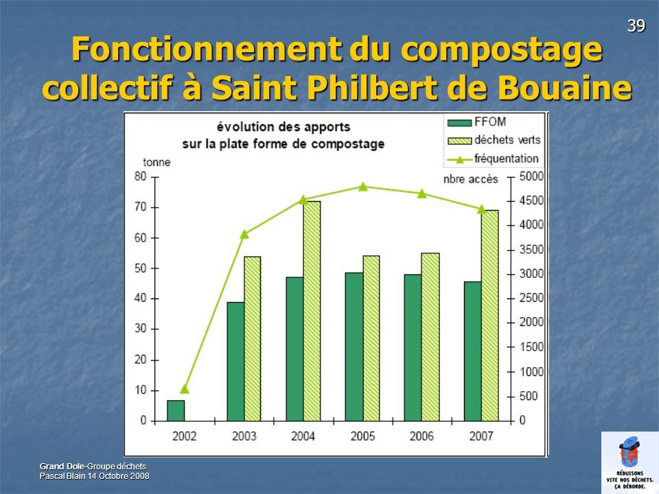 Fonctionnement du compostage collectif à Saint Philbert de Bouaine