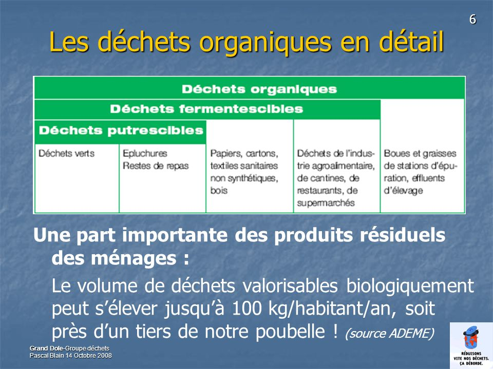 Les déchets organiques en détail