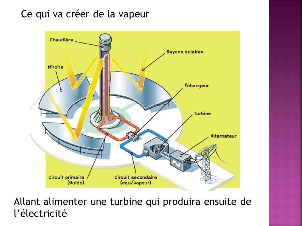 Allant alimenter une turbine qui produira ensuite de l'électricité