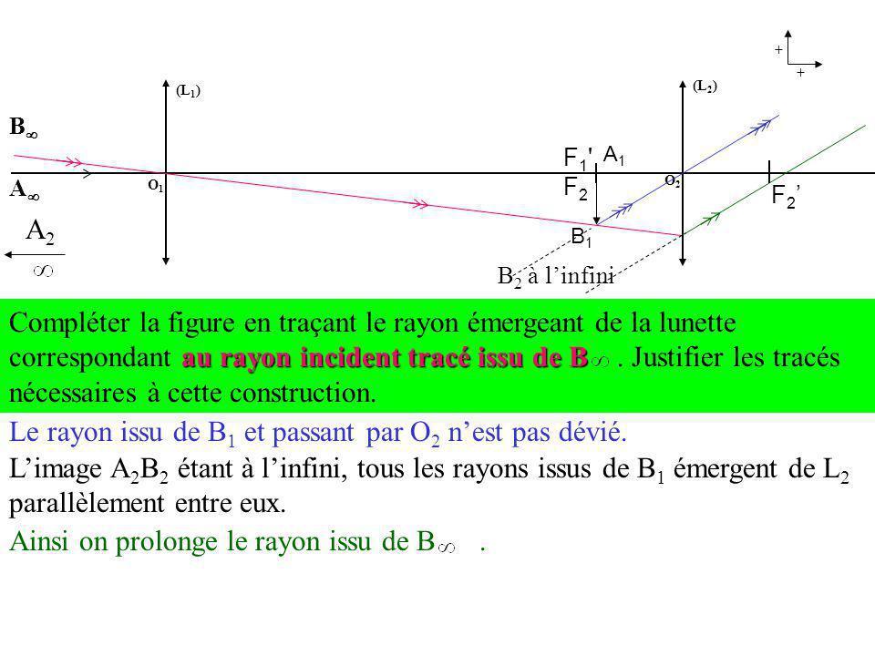 Le rayon issu de B1 et passant par O2 n'est pas dévié.