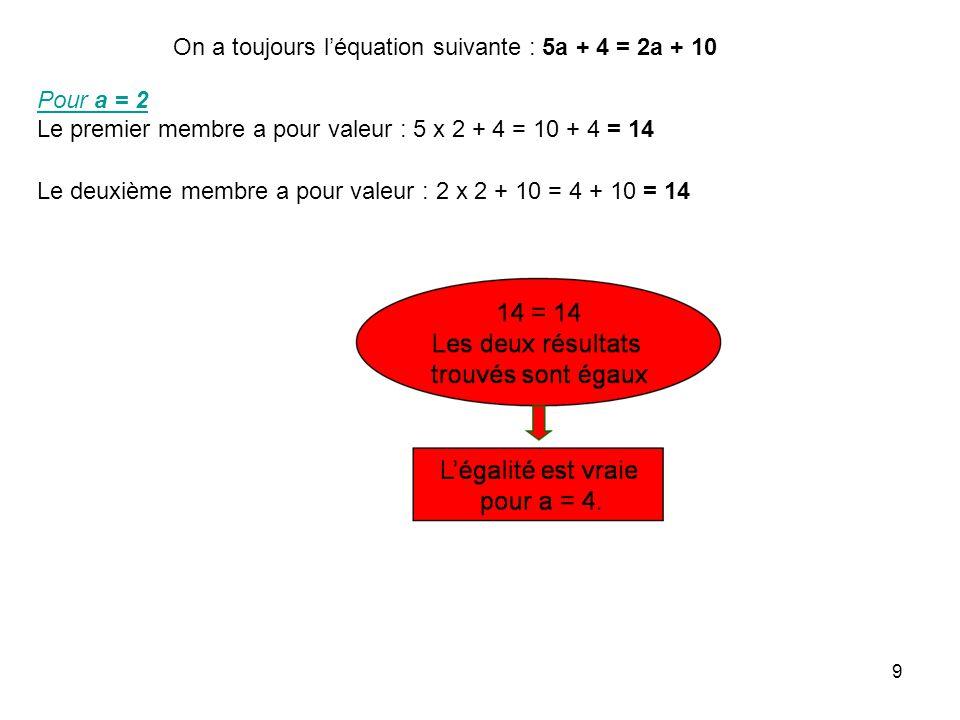 On a toujours l'équation suivante : 5a + 4 = 2a + 10