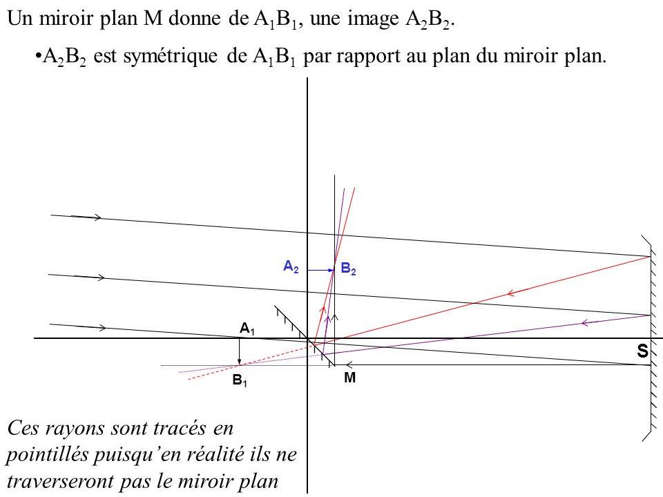 Un miroir plan M donne de A1B1, une image A2B2.