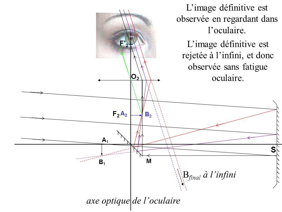 L'image définitive est observée en regardant dans l'oculaire.