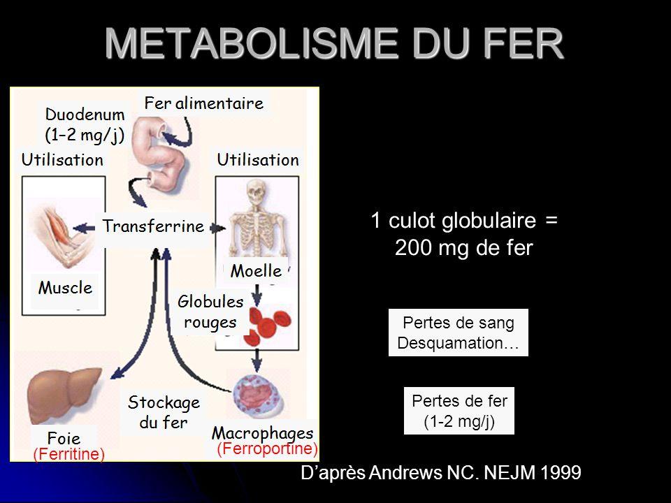 METABOLISME DU FER 1 culot globulaire = 200 mg de fer