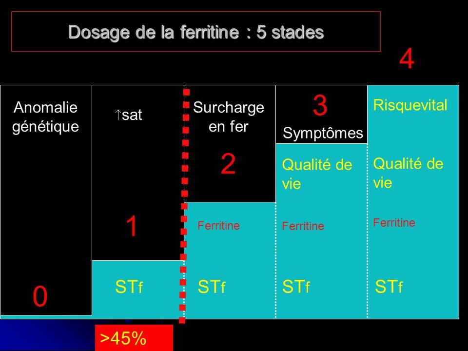 Dosage de la ferritine : 5 stades