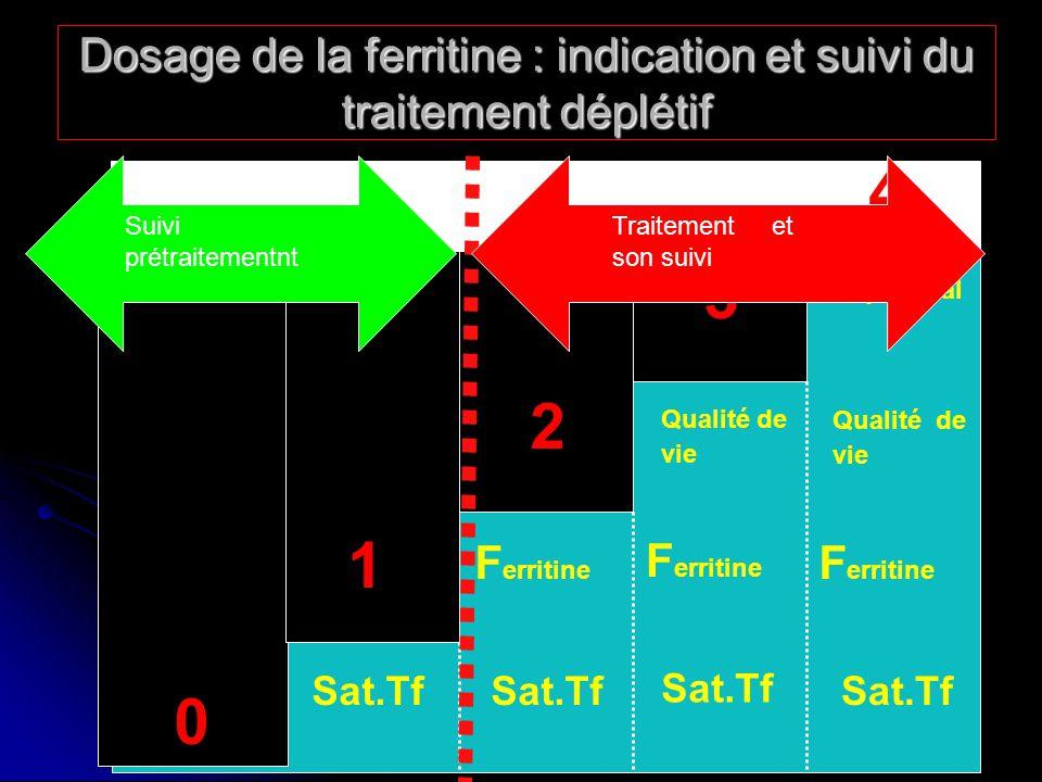 Dosage de la ferritine : indication et suivi du traitement déplétif