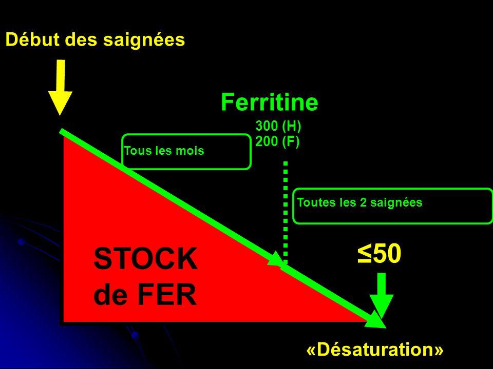 IRON STORES STOCK de FER ≤50 Ferritine Début des saignées