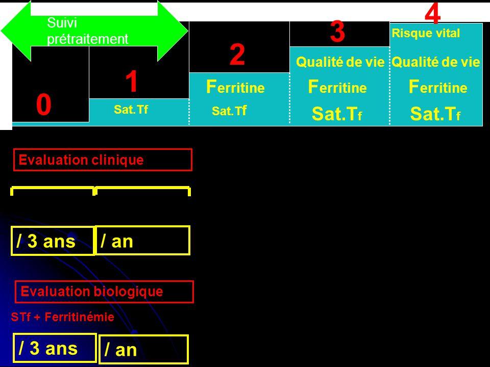 4 3 2 1 Ferritine / 3 ans / an Suivi prétraitement Qualité de vie