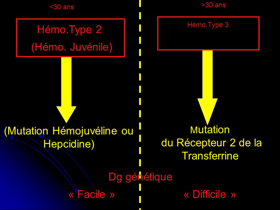 (Mutation Hémojuvéline ou Hepcidine)