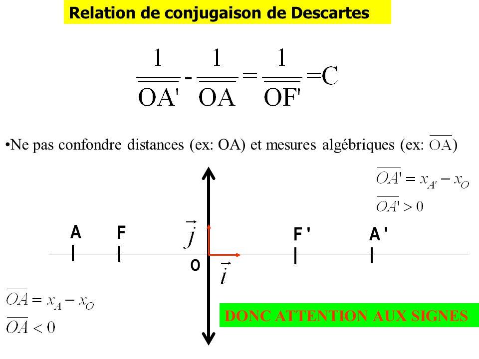 A F F A Relation de conjugaison de Descartes