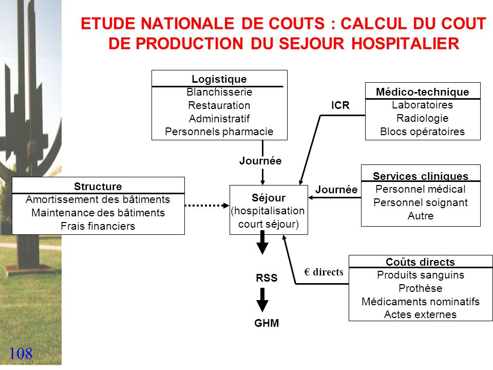 ETUDE NATIONALE DE COUTS : CALCUL DU COUT DE PRODUCTION DU SEJOUR HOSPITALIER