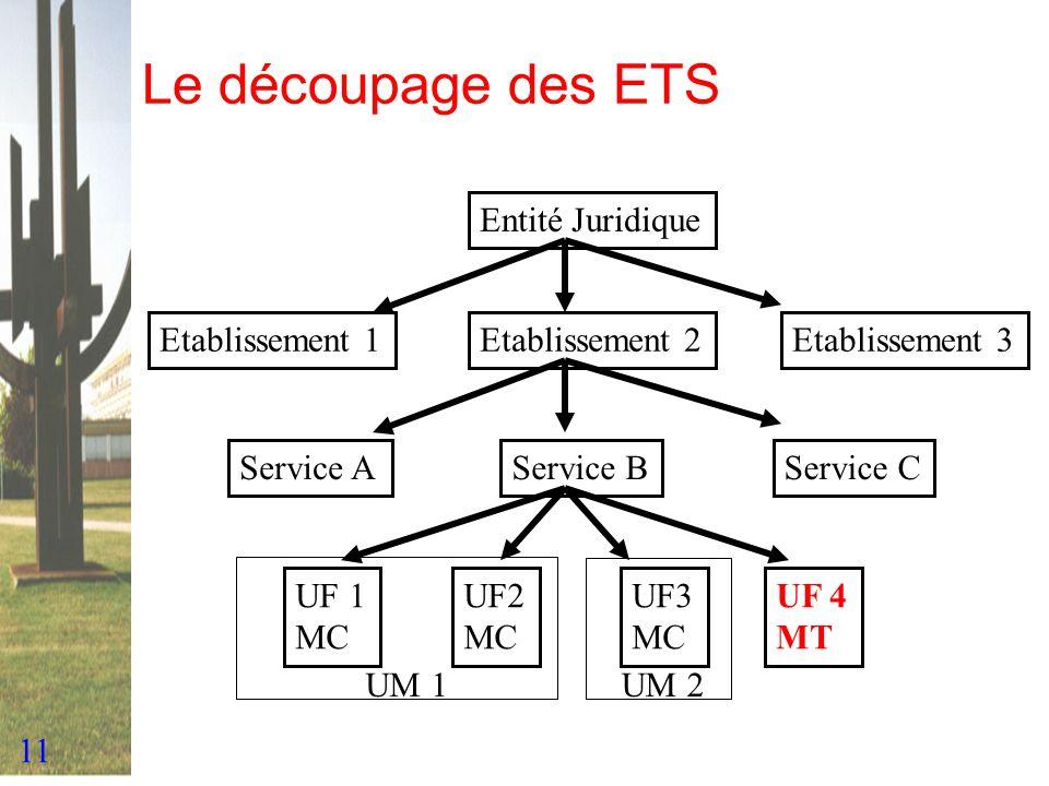 Le découpage des ETS Entité Juridique Etablissement 3 Etablissement 2
