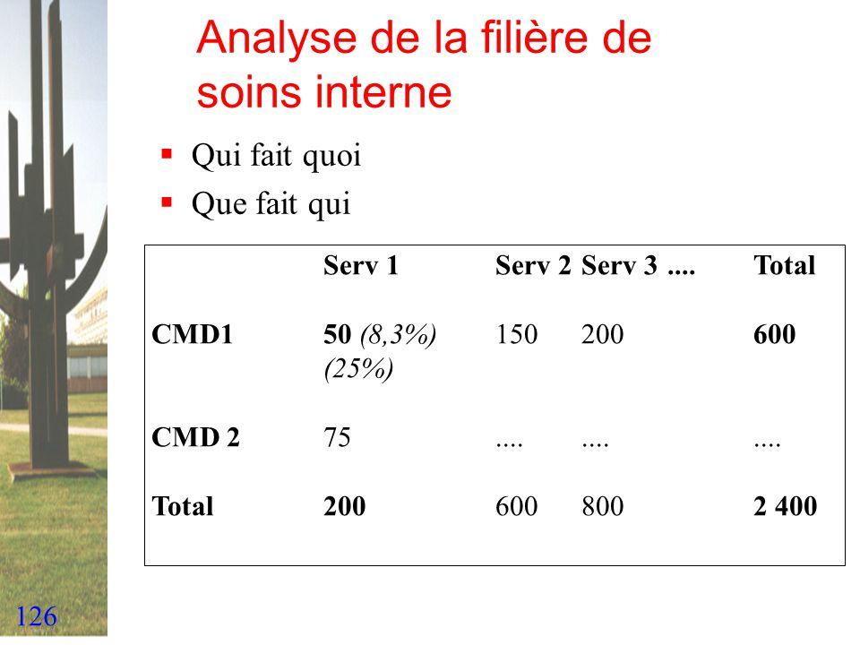 Analyse de la filière de soins interne