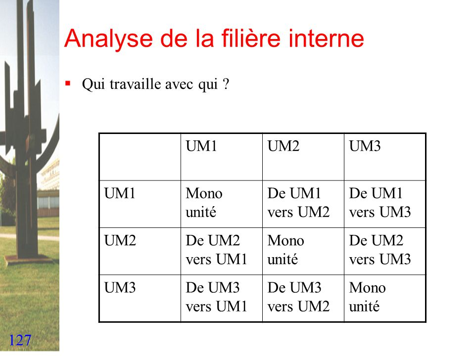 Analyse de la filière interne