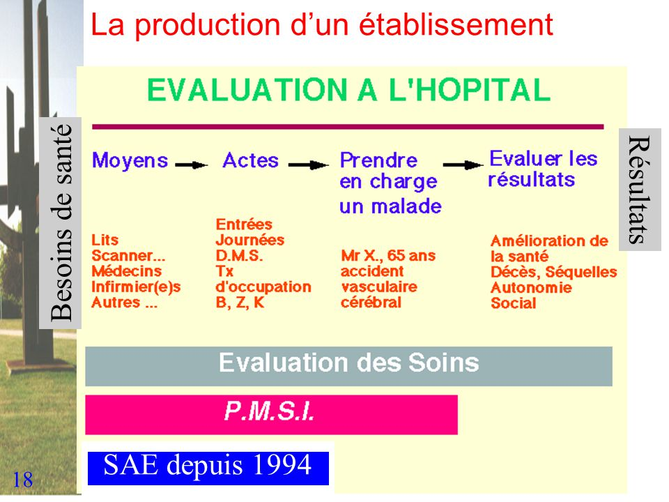 La production d'un établissement