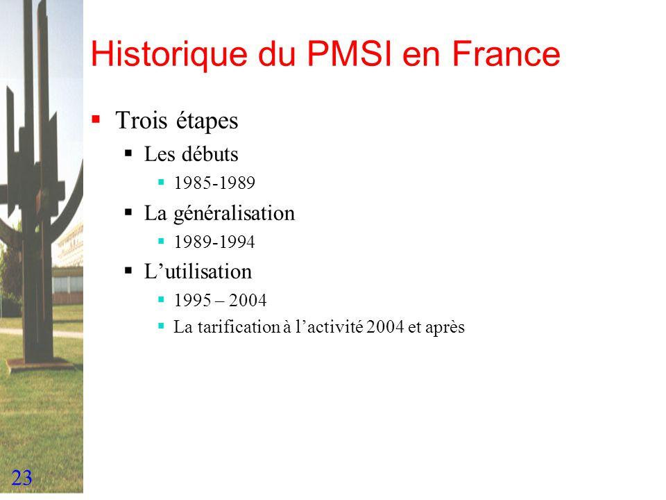 Historique du PMSI en France