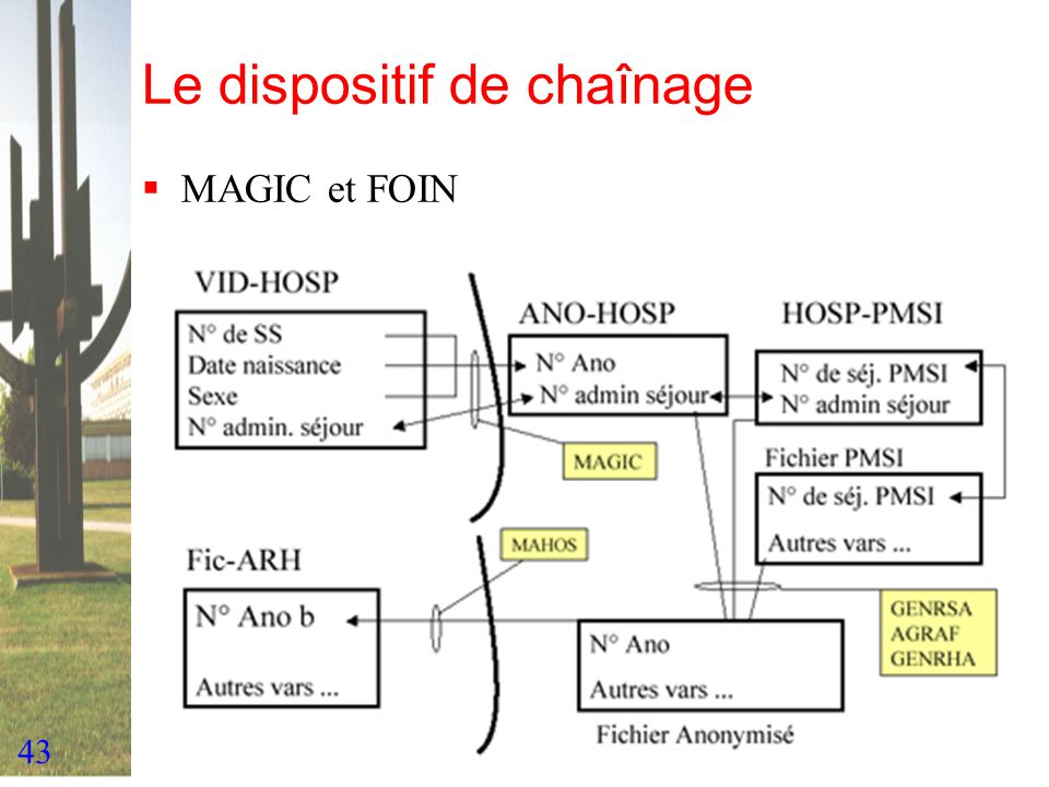 Le dispositif de chaînage