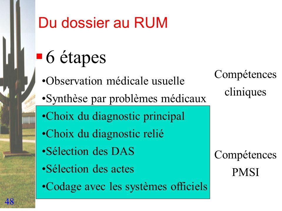 6 étapes Du dossier au RUM Compétences Observation médicale usuelle