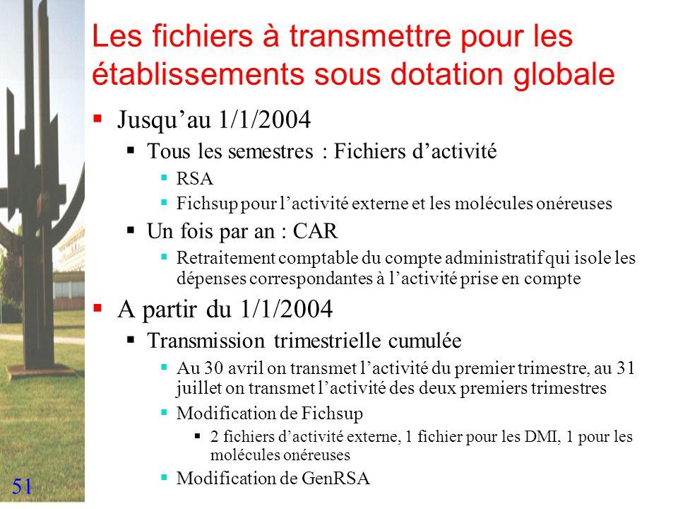 Les fichiers à transmettre pour les établissements sous dotation globale