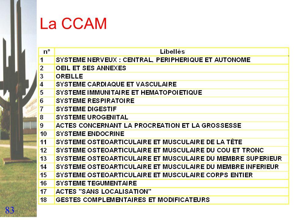 La CCAM