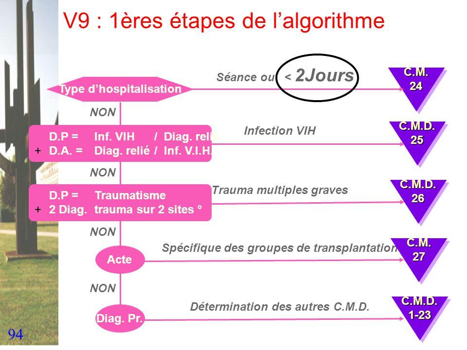 V9 : 1ères étapes de l'algorithme