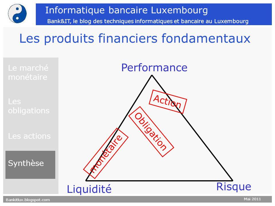 Les produits financiers fondamentaux
