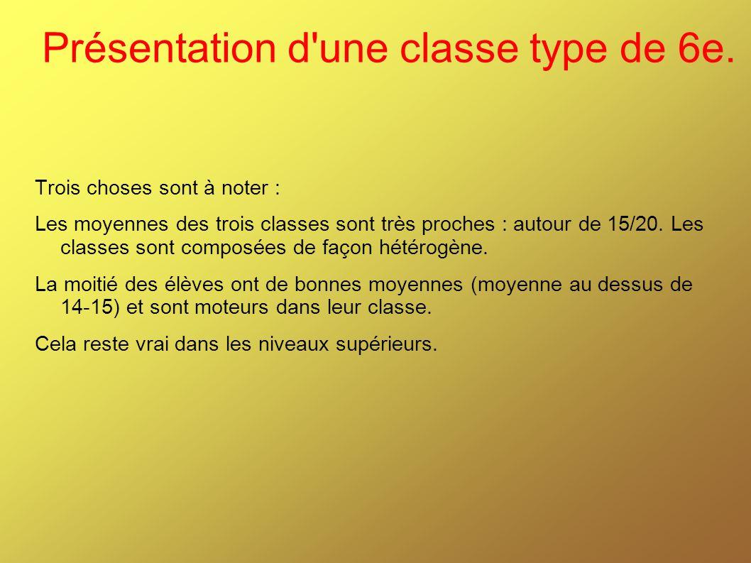 Présentation d une classe type de 6e.