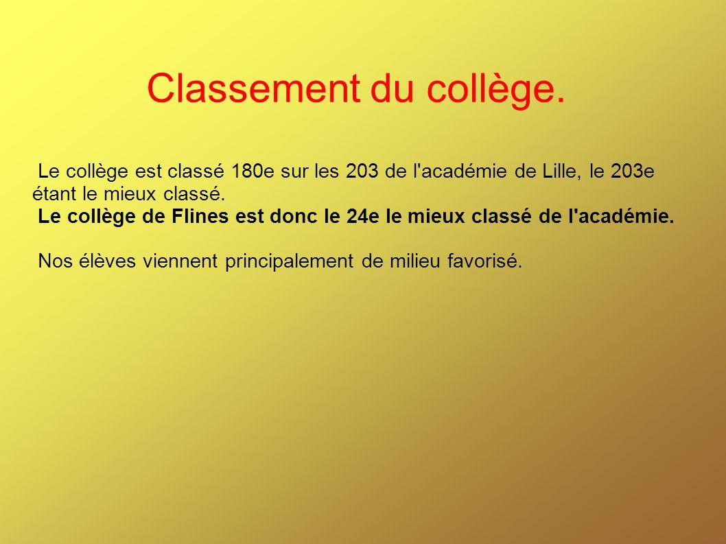 Classement du collège. Le collège est classé 180e sur les 203 de l académie de Lille, le 203e étant le mieux classé.