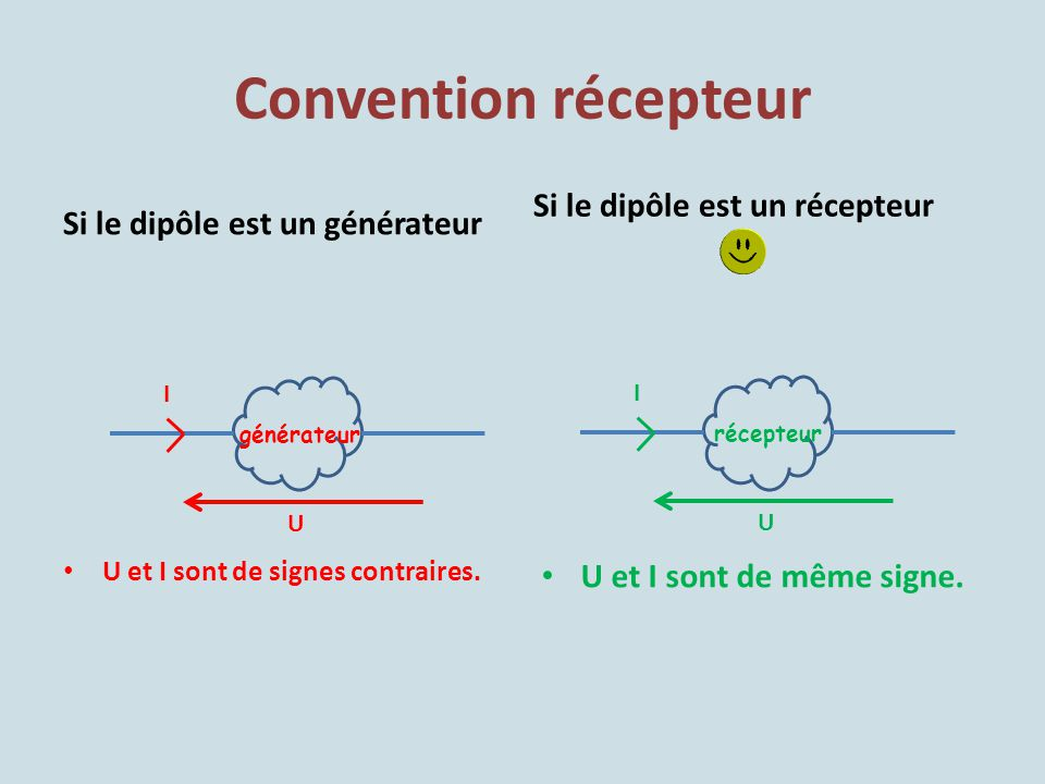 Convention récepteur Si le dipôle est un récepteur