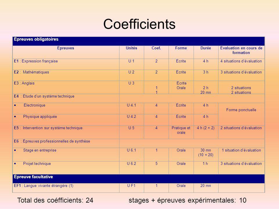 Coefficients Épreuves obligatoires. Épreuves. Unités. Coef. Forme. Durée. Évaluation en cours de formation.