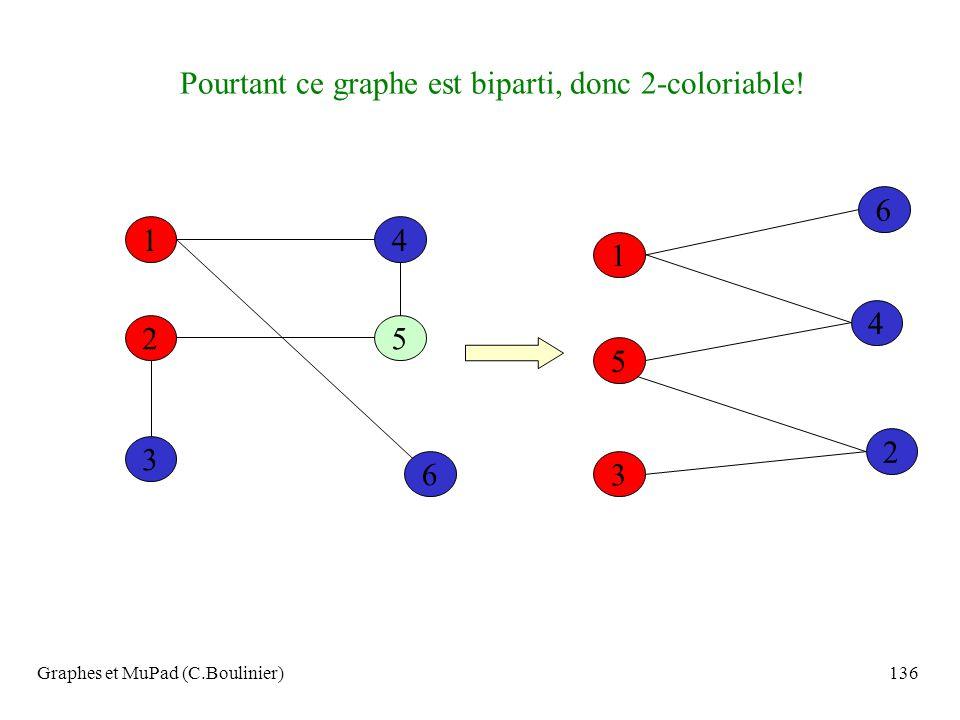 Pourtant ce graphe est biparti, donc 2-coloriable!