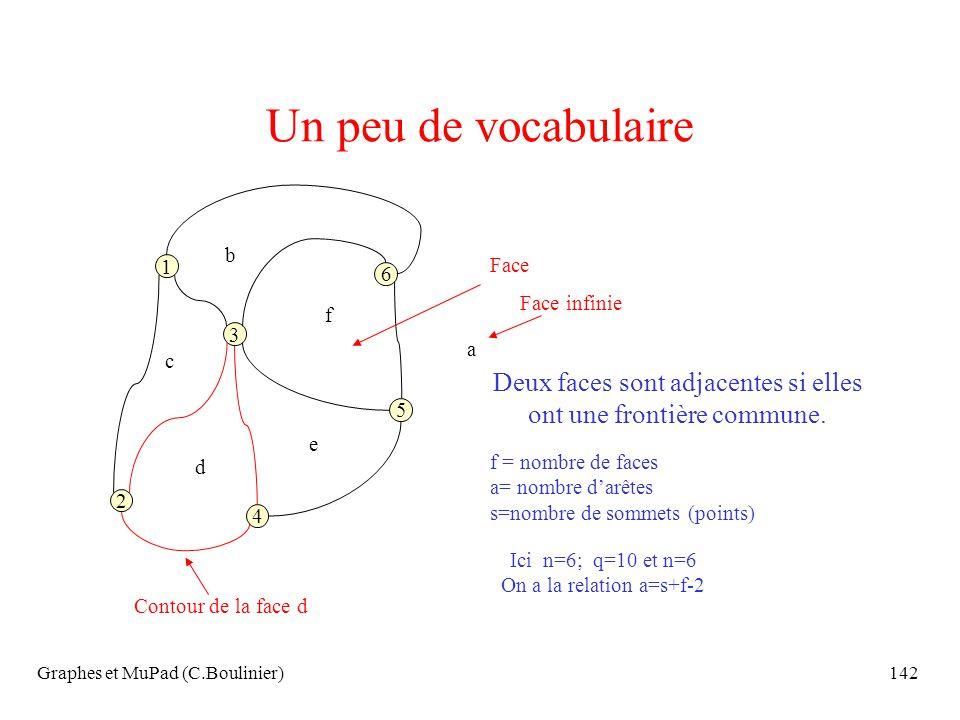 Un peu de vocabulaire b. Face. 1. 6. Face infinie. f. 3. a. c. Deux faces sont adjacentes si elles ont une frontière commune.